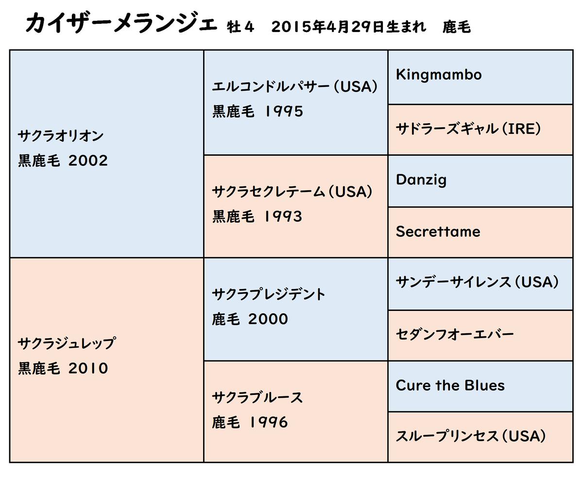 【函館11R 函館スプリントステークス(G3)】 カイザーメランジェ号が優勝。 鞍上は江田照男騎手。 生産は新ひだか町・谷岡スタット。 通算24戦5勝、重賞初制覇でした。 おめでとうございます!