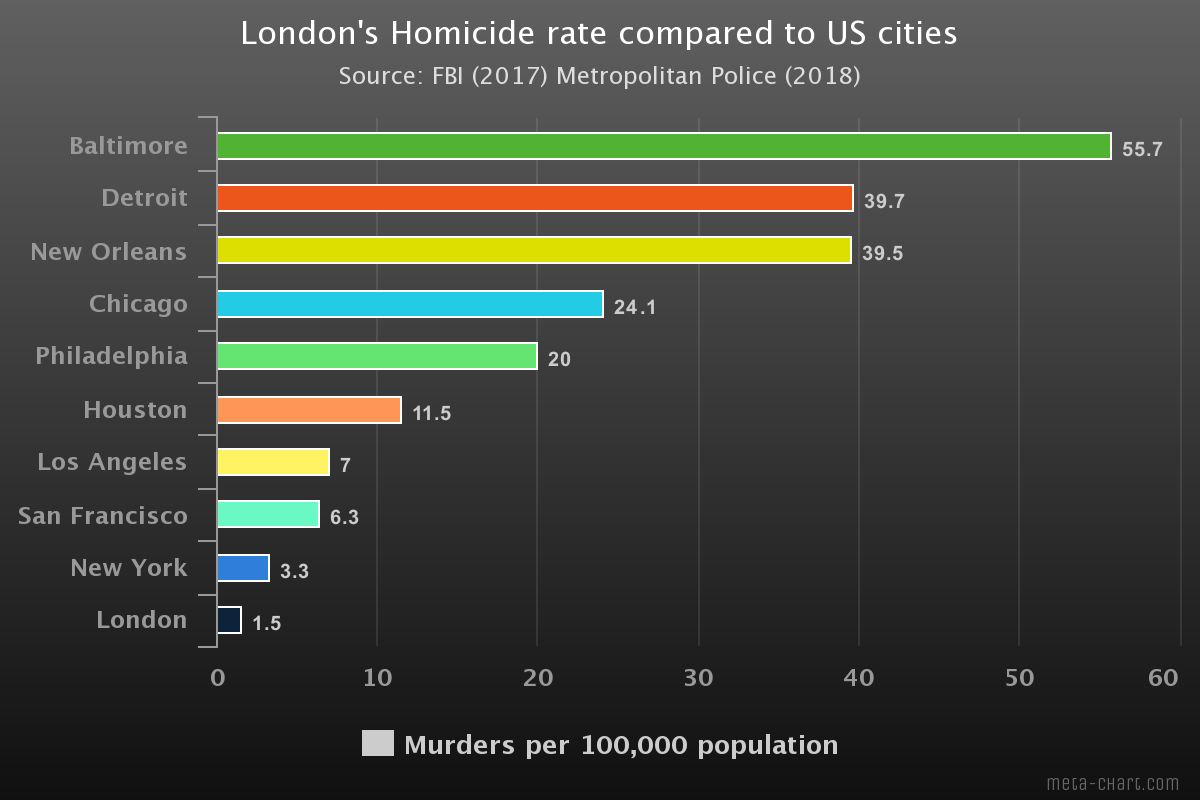 "Donald Trump says Sadiq Khan is a ""disaster"" because of violent crime rates in London.  Here's how London's homicide rate compares to US cities. https://www.businessinsider.com/donald-trump-sadiq-khan-london-homicide-rate-compares-us-cities-2019-6?r=US&IR=T …"