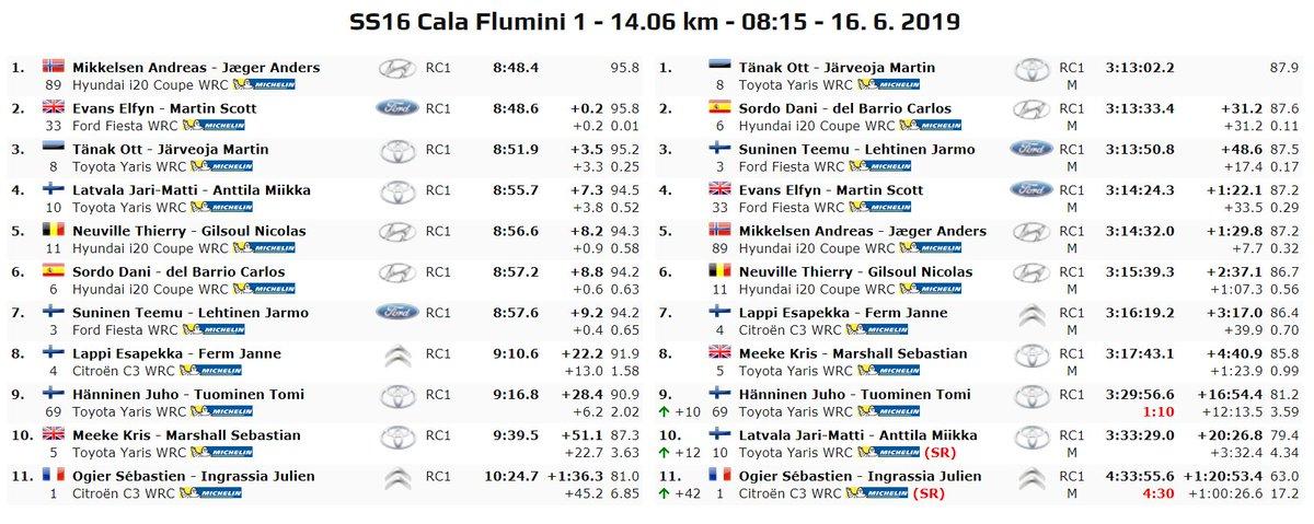WRC: Rallye d'Italia - Sardegna [13-16 Junio] - Página 5 D9Khm7YXsAA-HNz