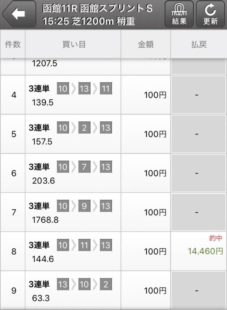 1日1鞍!2鞍2的中。函館スプリントも当たっていよいよ宝塚記念は現地や現地😄🙌ホームの阪神の回収率ある➕G1回収率も謎に…。小回りコース➕ラスト短いコースが得意なんやなと🤧