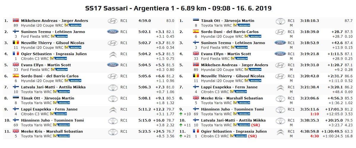 WRC: Rallye d'Italia - Sardegna [13-16 Junio] - Página 5 D9Ks0SoWwAYya8-
