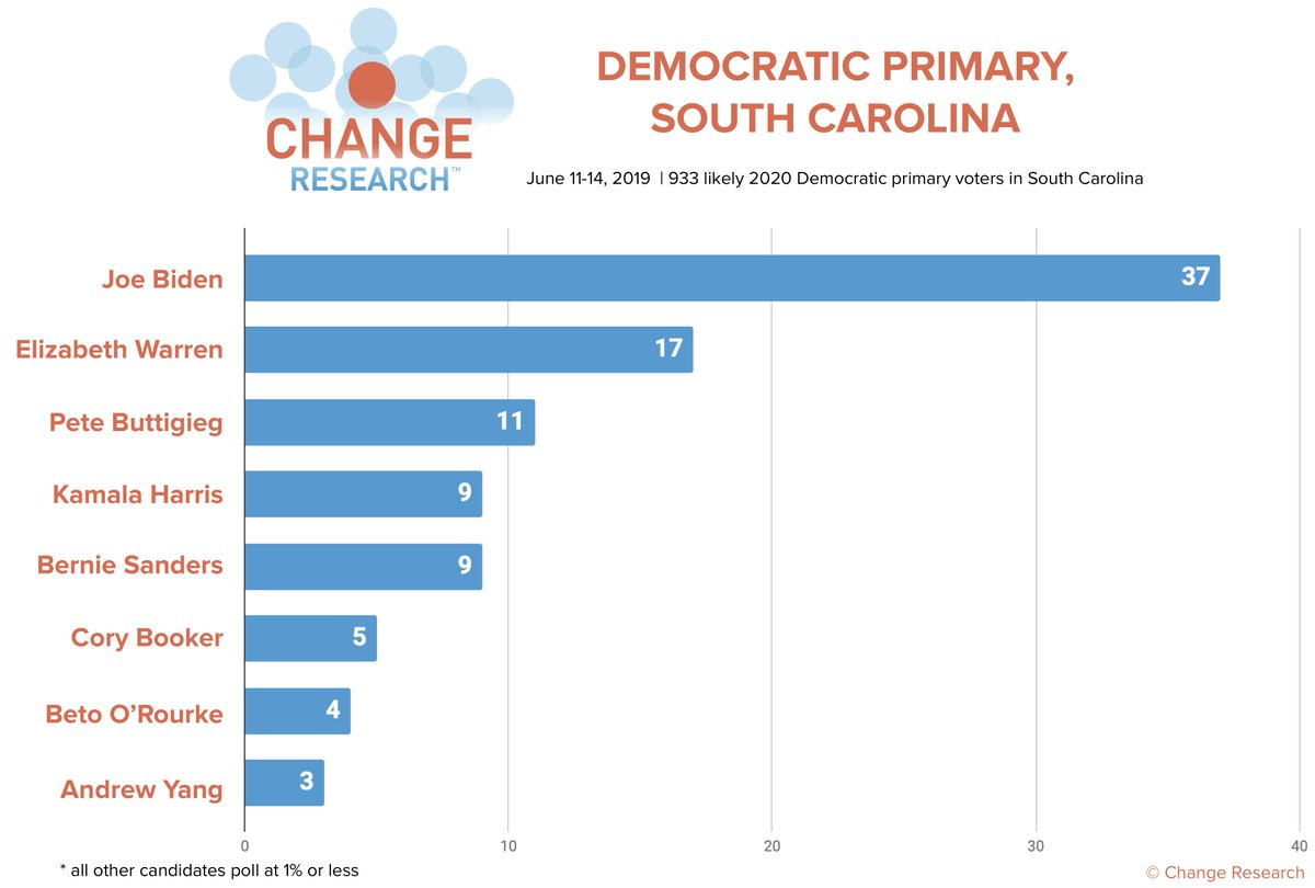 New @postandcourier /Change Research poll in South Carolina:   Biden: 37% Warren: 17% Buttigieg: 11% Harris: 9% Sanders: 9% Booker: 5% O'Rourke: 4% Yang: 3% (all others 1% or less)  Read P&C's writeup here: http://bit.ly/Post-ChangeSCPoll…  (n=933 likely Dem primary voters in SC, 6/11-14)