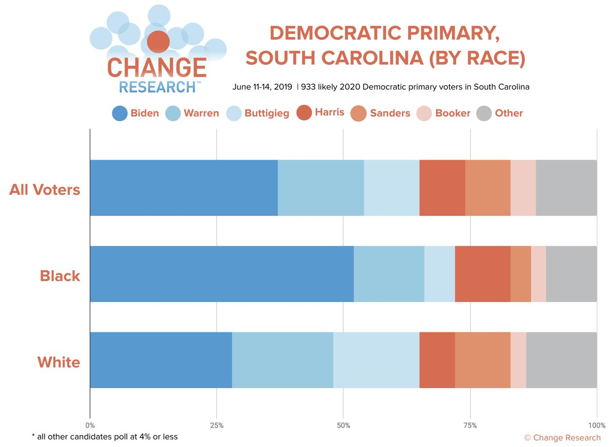 More results from the @postandcourier/Change Research poll in South Carolina:   Black voters have a huge preference for Biden, while white voters' support is more distributed.  Read P&C's writeup here: http://bit.ly/Post-ChangeSCPoll…  (n=933 likely Dem primary voters in SC, 6/11-14)
