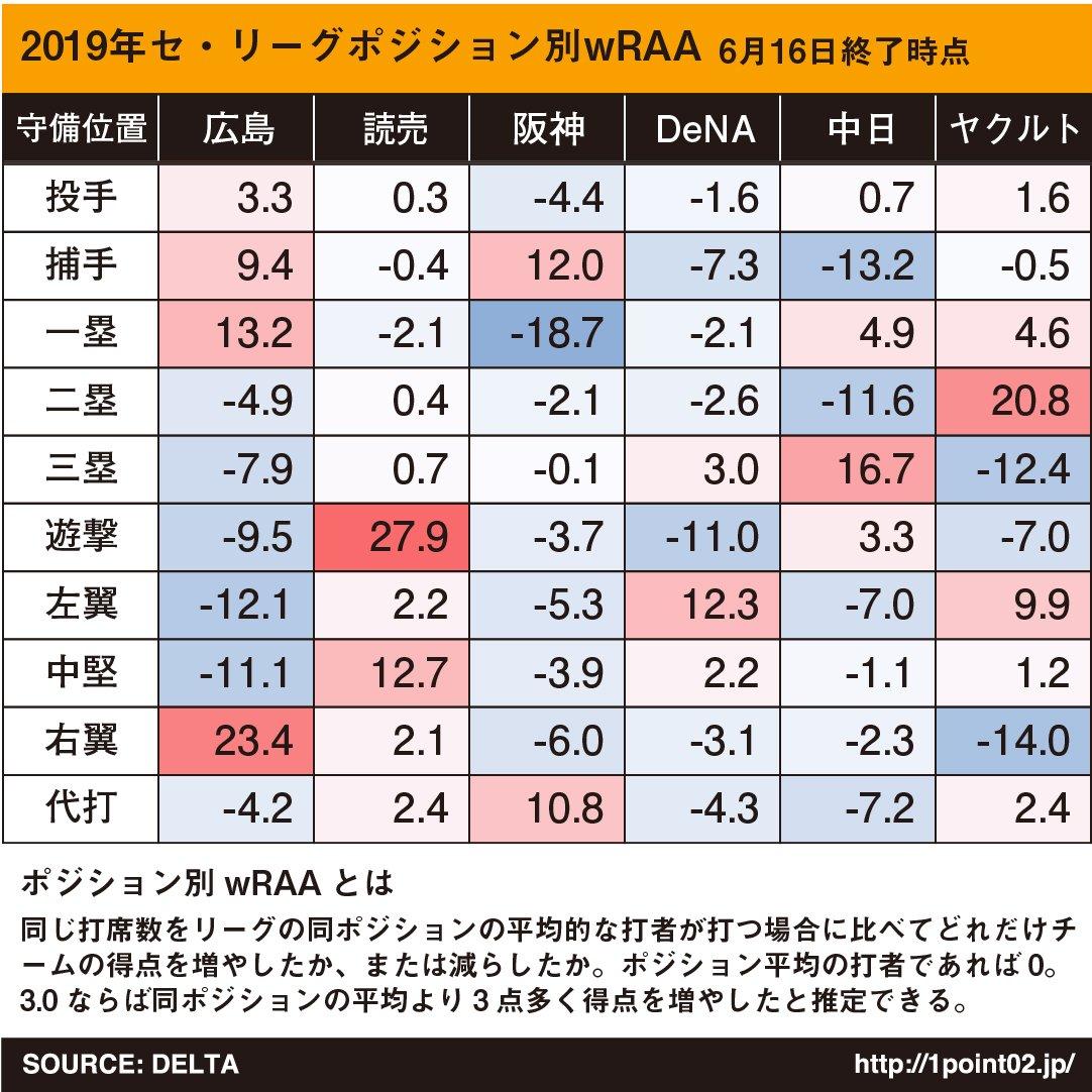 【お笑い】阪神矢野監督、代打鳥谷について「(選択に)全然、迷いはなかった」