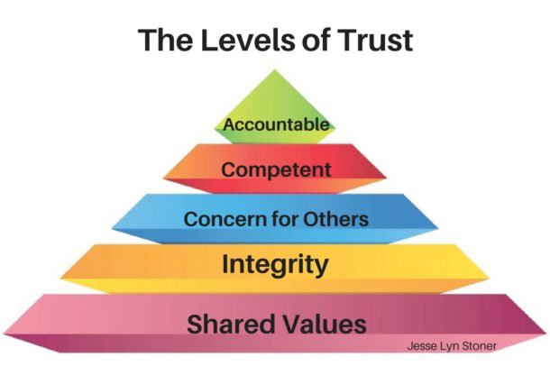 The 5 Levels of Trust https://seapointcenter.com/the-levels-of-trust/… via @JesseLynStoner