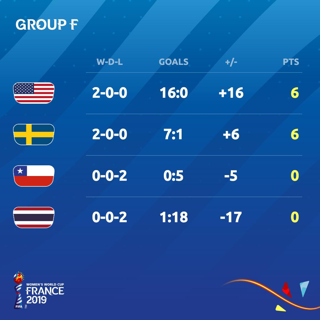 Group F looks a little something like this 👇 1⃣ #USA (Q) 2⃣ #SWE (Q) 3⃣ #CHI 4⃣ #THA #FIFAWWC