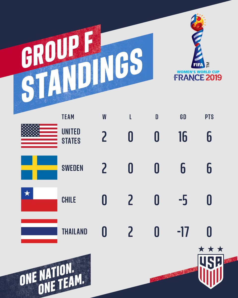 Another record-breaking day for the #USWNT. Group F finale vs. 🇸🇪 on Thursday in Le Havre.