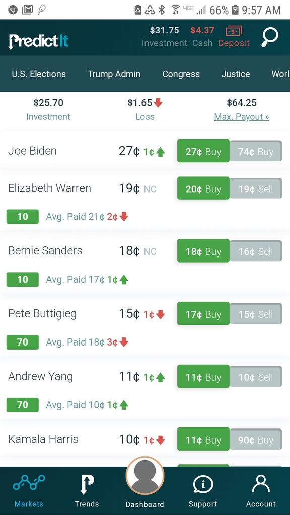 @AndrewYang is up to 5th place in the #PredictIt betting markets. Up, up, up! #YangGang #Yang2020 #FreedomDividend