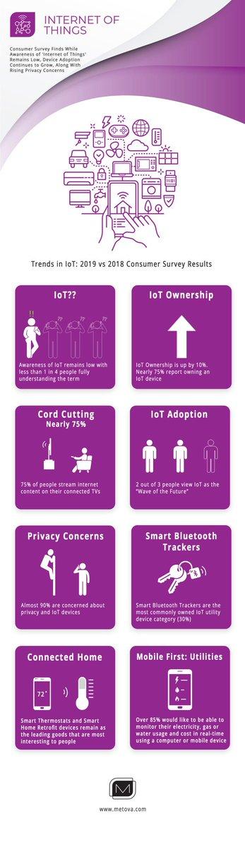 Infographic : People still have no idea what #IoT actually is https://tek.io/2wOUXti via @techrepublic