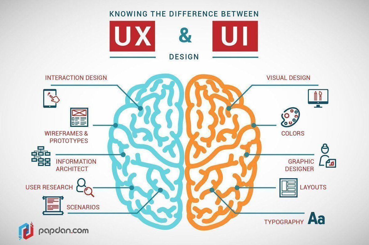 Knowing the Difference between #UX and #UI Design [#INFOGRAPHICS]   by @PapdanDotCom @karolina_kurzac @Fisher85M @DevsaranWeb |   Read more at    #IoT #InternetOfThings #DevOps #AI #ArtificialIntelligence #Mobile #StartUps  https://www.devsaran.com/blog/difference-between-ux-and-ui-design…