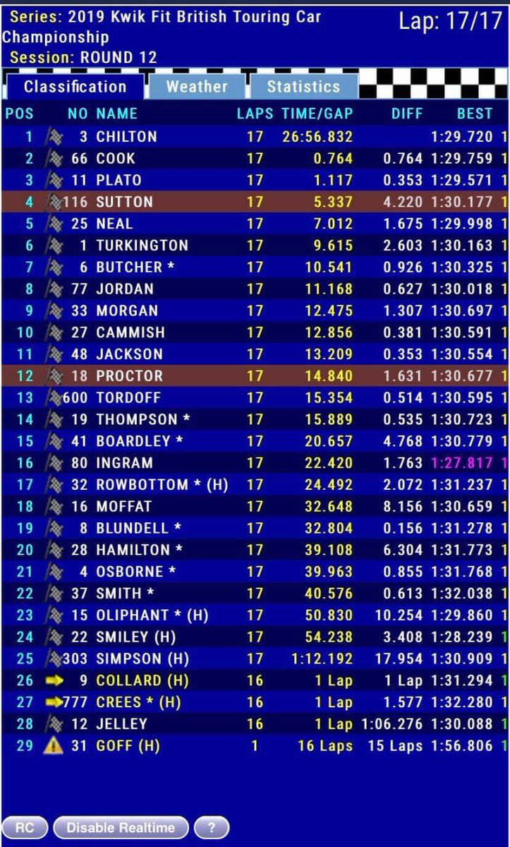 A superb display of driving from both @ASuttonRacing and @SennaProctor in tricky conditions.  Ash finished in 4th with Senna in 12th.