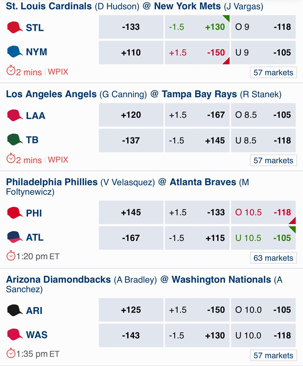 #Cardinals vs #Mets #Angels vs #Rays #Phillies vs #Braves #Diamondbacks vs #Nationals  Our #MLB odds offers right now for these current games, bet at our site: https://t.co/AoQGV5lYQj https://t.co/KcyRichBL9
