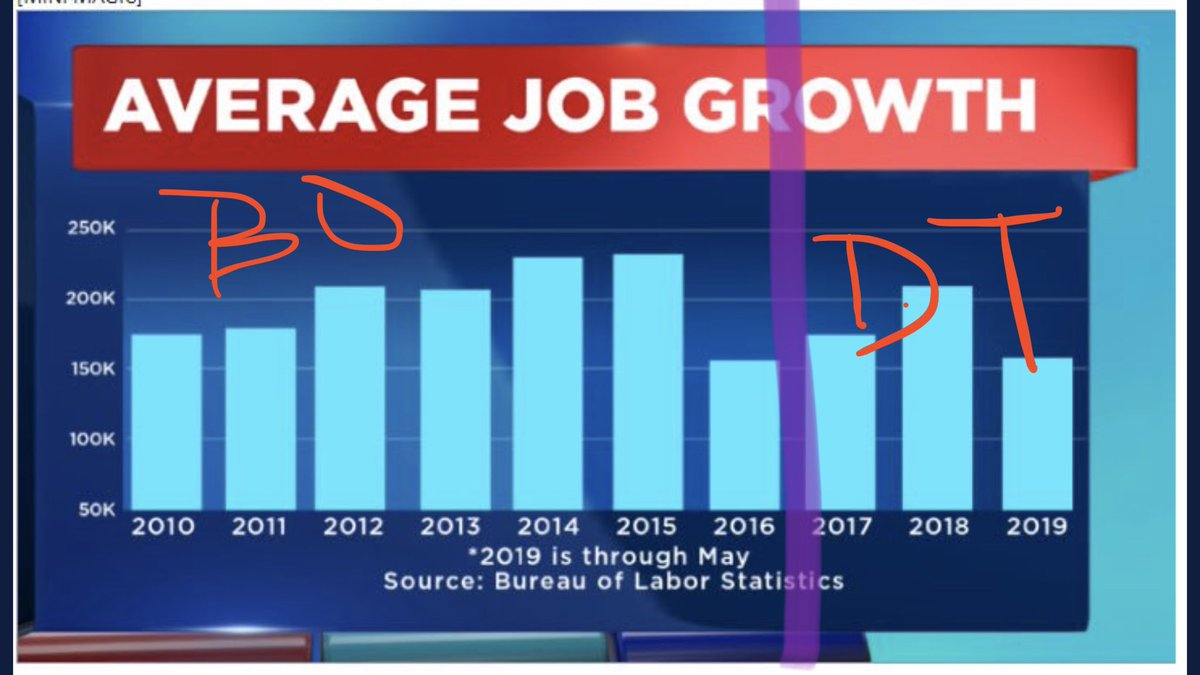 @sf1476 @The_Trump_Train @realDonaldTrump Trade deficit has exploded under Trump and his average jobs growth 11% worse than Obama. Nice try Danny.