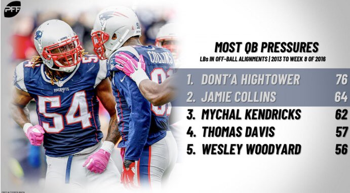 The first time Jamie Collins and Dont'a Hightower shared the field they racked up pressures on opposing quarterbacks.  They'll now play alongside Kyle Van Noy, who finished the regular season 2nd in total pressures among off-ball linebackers:  https://www. profootballfocus.com/news/pro-jamie -collins-returns-to-one-of-the-best-spot-in-the-league-for-blitzing-linebackers   … <br>http://pic.twitter.com/aYoYH1OP0Y