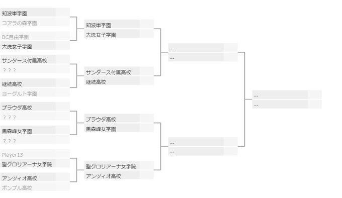 最終 トーナメント ガルパン 章
