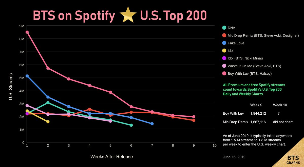 .@BTS_twt on Spotify US Top 200: Week 9   Stream #BoyWithLuv so it will become the first Korean song to last 10 consecutive weeks on US Top 200! We're making history! We are history! <br>http://pic.twitter.com/RyFyFr3S56