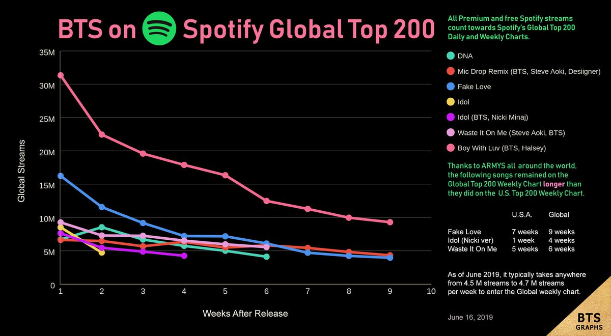 .@BTS_twt on Spotify Global Top 200:  Week 9   #BoyWithLuv Week 9 > #FakeLove Week 3   This Friday, Boy With Luv will become the first BTS song to chart on the Global Top 200 for 10 consecutive weeks! <br>http://pic.twitter.com/2d62aRCrS5