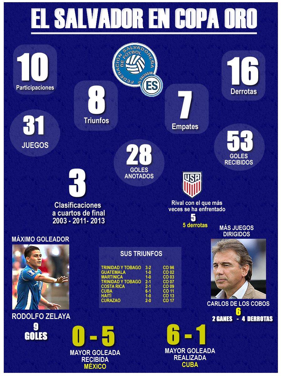 Copa Oro 2019: El Salvador vs Curazao. Preparacion del juego. D9Q6gxnXYAIItWC