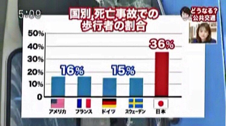 画像,今日も町田で歩行者がはねられた。https://t.co/CMxuNO4XhF 日本は歩行者の死亡事故の割合が高いという。 https://t.co/TYVJW…