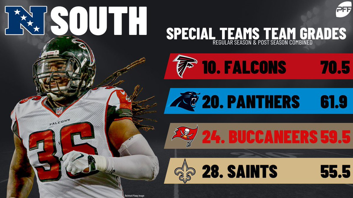 RT @PFF: The Falcons cracked the top 10 and led the NFC South in special teams grade in 2018. https://t.co/Hs8bVmlkC5