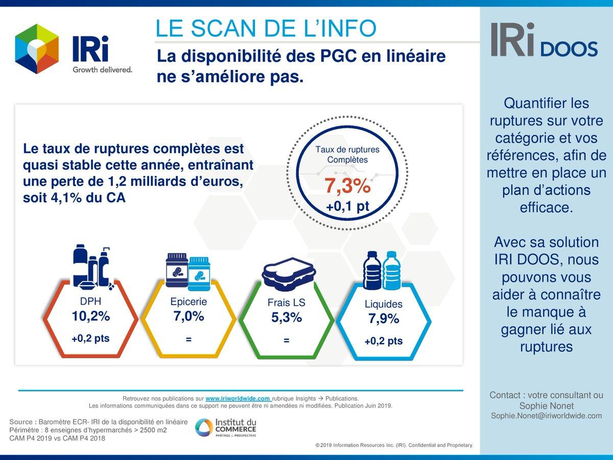 IRI France – Le Scan de l'Info : La disponibilité des PGC en linéaire ne s'améliore pas https://www.iriworldwide.com/fr-FR/Insights/Publications/IRI-Le-Scan-de-L%E2%80%99Info… #PGC #ruptures #IRIDOOS #baromètreIRIECR