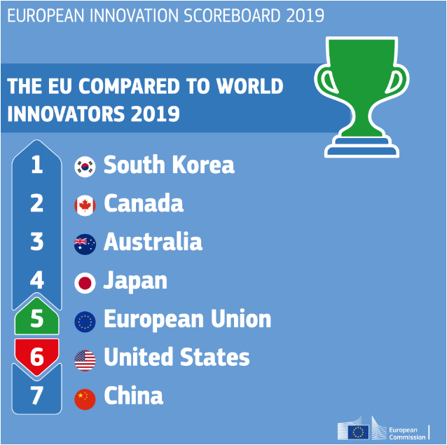 #Innovation in #Europe #growing !!! the innovation performance of the #EU has increased by 8.8% since 2011, and in 25 EU countries. Performance increased the most in #Lithuania, #Greece, #Latvia, #Malta, the #UnitedKingdom #Estonia, and the #Netherlands.