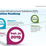 The Enterprise Infrastructure Solutions (EIS) contract is a revolutionary IT contract that will improve how the federal government modernizes legacy IT and telecommunications infrastructure. Learn more about the EIS Transition: https://t.co/dXWTTauajx
