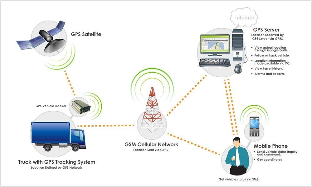 الوسم #vehicle_tracking_system على تويتر