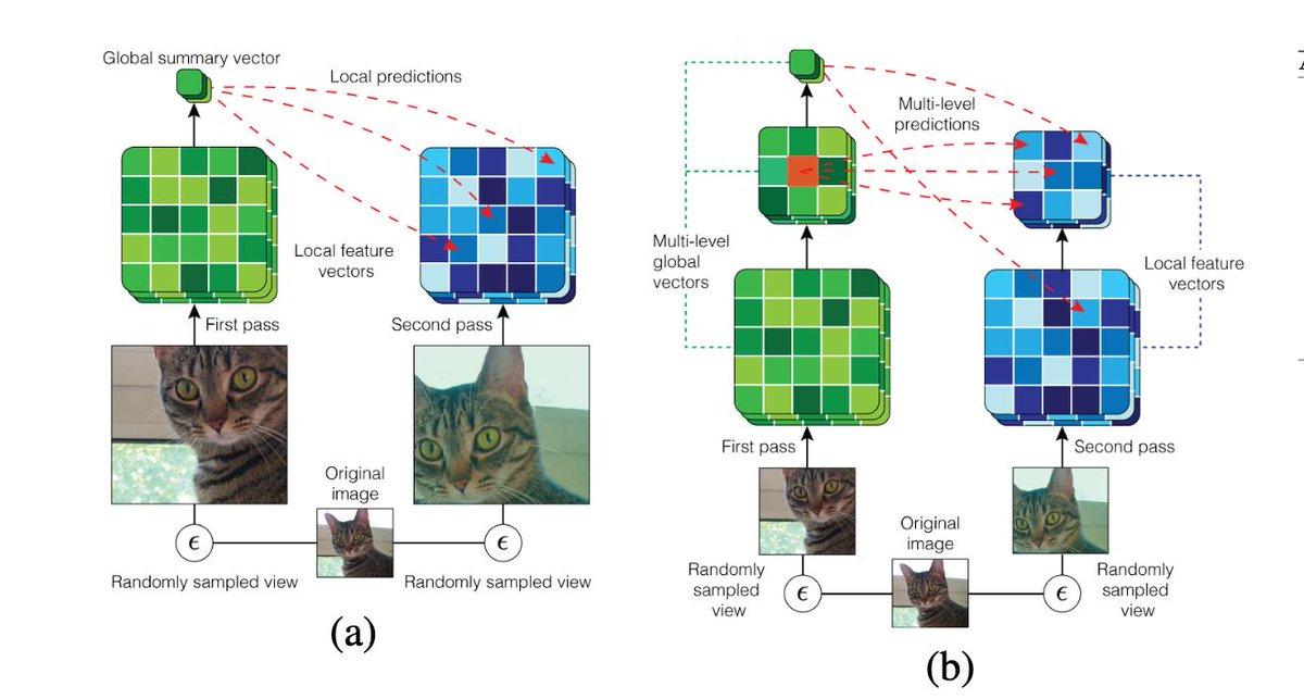 Learning Representations by Maximizing Mutual Information Across Views Deep InfoMaxを複数サイズの特徴で行うAMDIMはself-supervisedだがCIFAR-10で93.6%、ImageNetで60.2%の精度で非常に強力(が結局最終層のfine-tuningにラベルを使っているのでよく分からない)