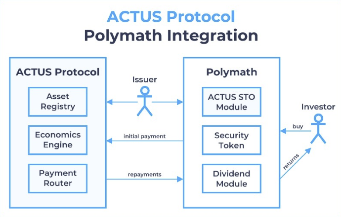 Read about @at_par_'s integration with Polymath!