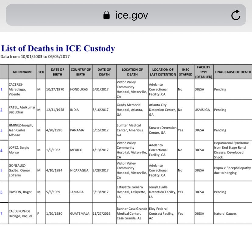 "ICE quietly stopped updating its official ""List of Deaths in ICE Custody"" page, which had published deaths since the agency's inception in 2003.  My latest for @tytinvestigates  https://tyt.com/stories/4vZLCHuQrYE4uKagy0oyMA/2rdpMiN8dW4CwMxQisARTm …"