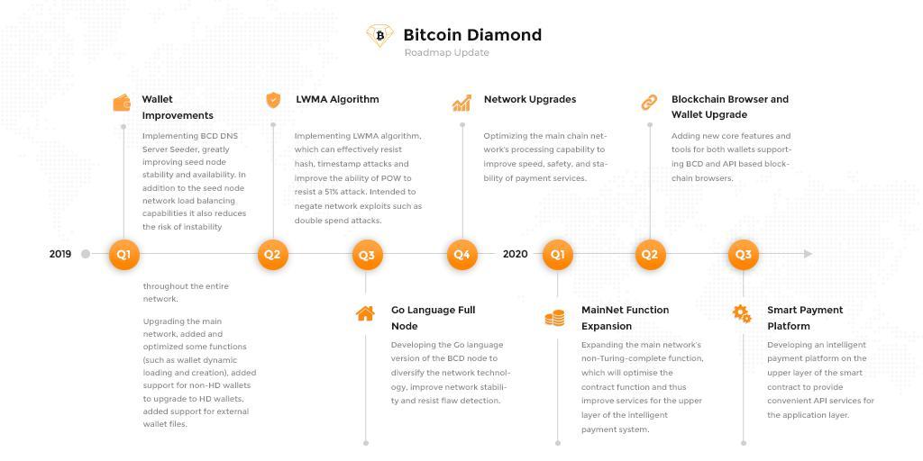 Bitcoin Diamond[BCD] (@BitcoinDiamond_) | Twitter