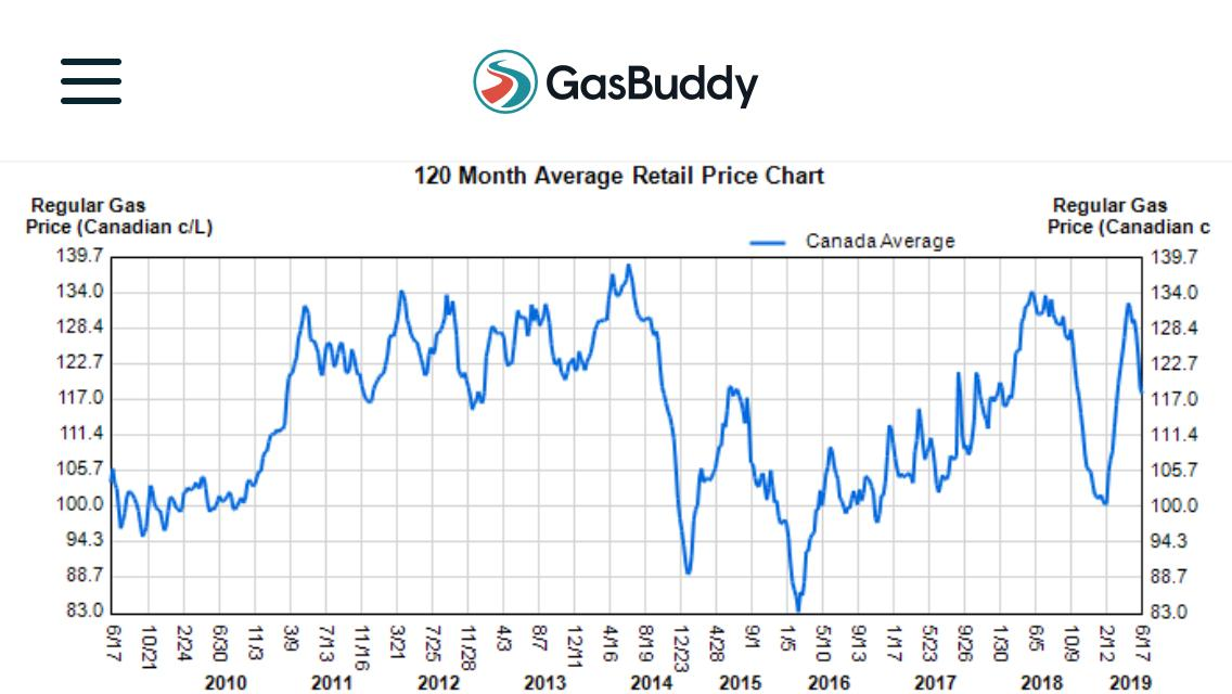 Fun fact:  The highest gas price in the last DECADE was when Harper, Kenney and Scheer were running things.   Lowest price? Justin Trudeau.   But please - do tell us how Trudeau must go because of gas prices.   #cdnpoli <br>http://pic.twitter.com/IbpiAYtkuJ