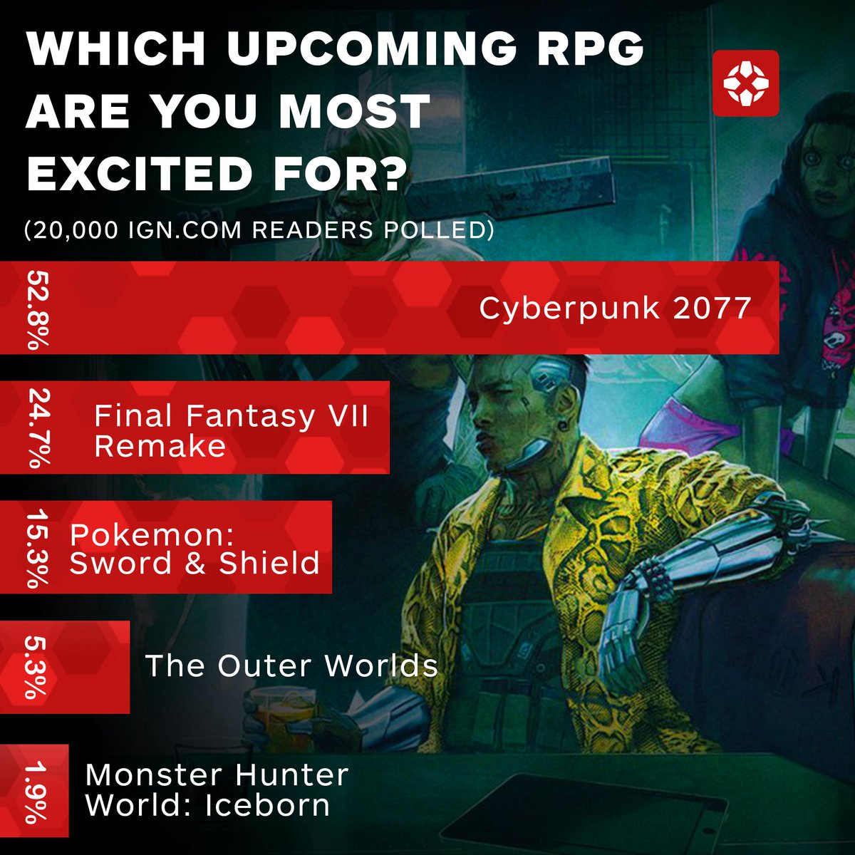 No contest. Cyberpunk 2077 is the most anticipated RPG.