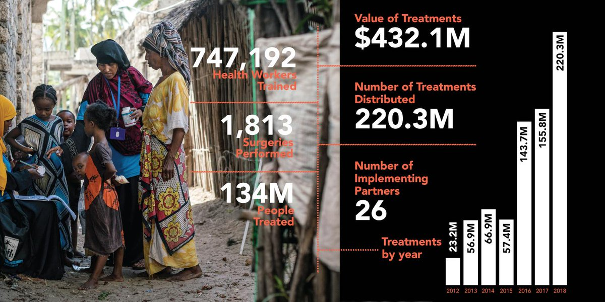 134 million people. With our partners in 2018, we treated more than 134 million people with approximately 220 million donated treatments valued at over $430 million! #BeatNTDs Read our Annual Report to see all the ways we worked to end NTDs in 2018: end.org/annualreport20…