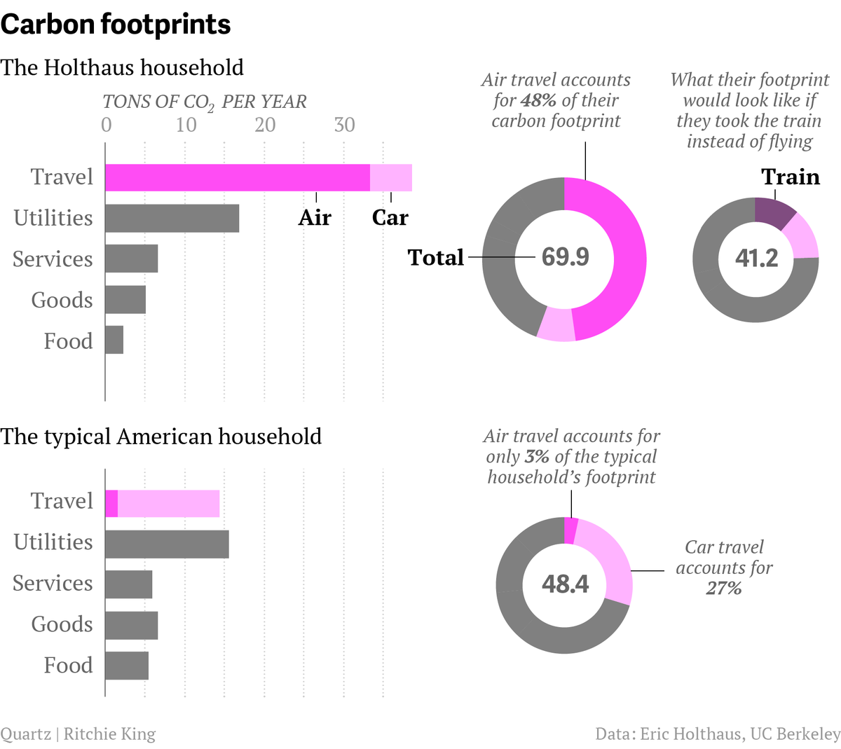 In 2013, I was tearfully shocked by the IPCC into transforming my lifestyle because of the urgency of climate change.  Today, I checked up on my carbon footprint. It's down 73% in six years.   https:// qz.com/129477/why-im- never-flying-again/  … <br>http://pic.twitter.com/zl158WYGLN