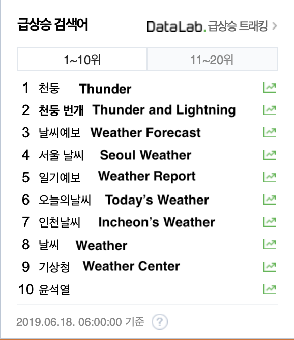 6:00 AM current trending list on Naver 😂 But really, it was the loudest thunder I've ever heard in my life