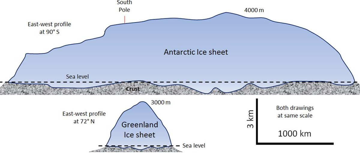 Cross-sections of Greenland and Antarctica – both drawn to the same scale. Source: https://opentextbc.ca/geology/chapter/16-2-how-glaciers-work/…