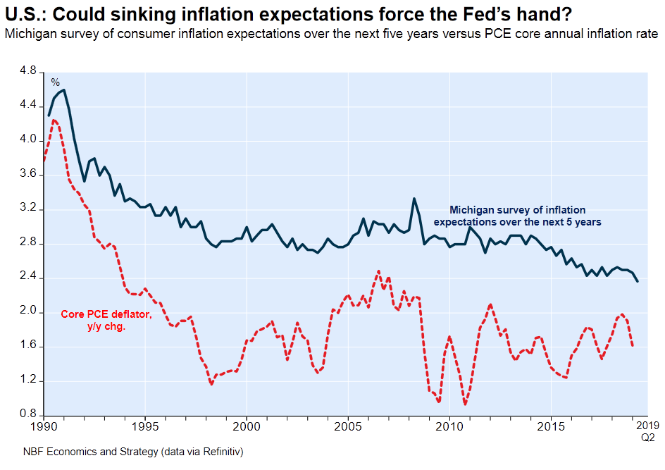 University of Michigan's survey of consumers inflation expectations over the next 5 years