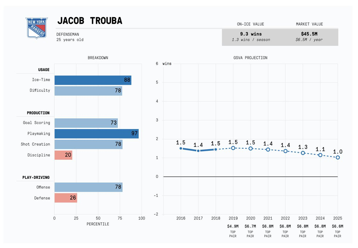 TRADE Rangers: Jacob Trouba Jets: Neal Pionk and a 1st  Trouba is a top-pairing defenseman. Pionk is... not that, despite his usage. <br>http://pic.twitter.com/nKB25ckpcB