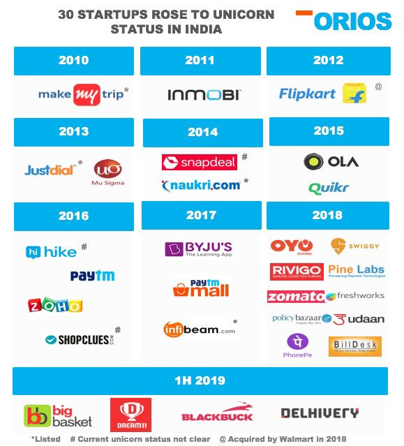 Twenty Startups that are poster boys for India's Booming StartUp ecosystem. Thanks @rehanyarkhan<br>http://pic.twitter.com/VRNa0AVAis