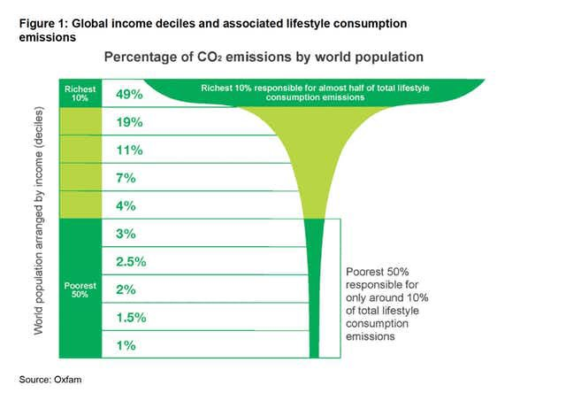 Reducing global emissions 101 1. Richest 10% can cut 50% of global emissions 2. Richest 50% can cut 90% of global emissions So the richest half of the World has enough resources and money to prevent #ClimateChange below 1.5 C
