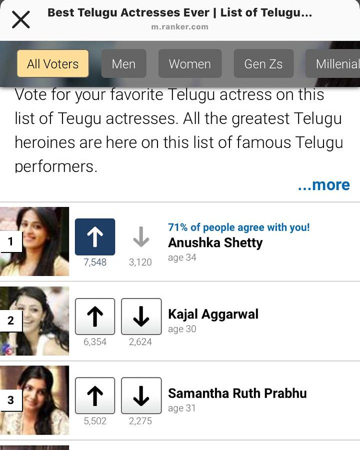 Alert Alert !!! Dear Followers and All #AnushkaShetty Fans . Please Vote for Sweety Anushka Shetty as the Best Telugu Actress of All time 🙏❤👌 . Link Here and in our Bio also  https://m.ranker.com/list/top-25-telugu-actresses-of-all-time/rajwant-dhaliwal?sa=X&ved=2ahUKEwi9n_-1oPHiAhUYfX0KHfMCBz0Q1i8wPnoECA8QGg …  #AnushkaShetty #anushkashetty #sweety #Sweety #anushka #sweetyshetty #Anushka