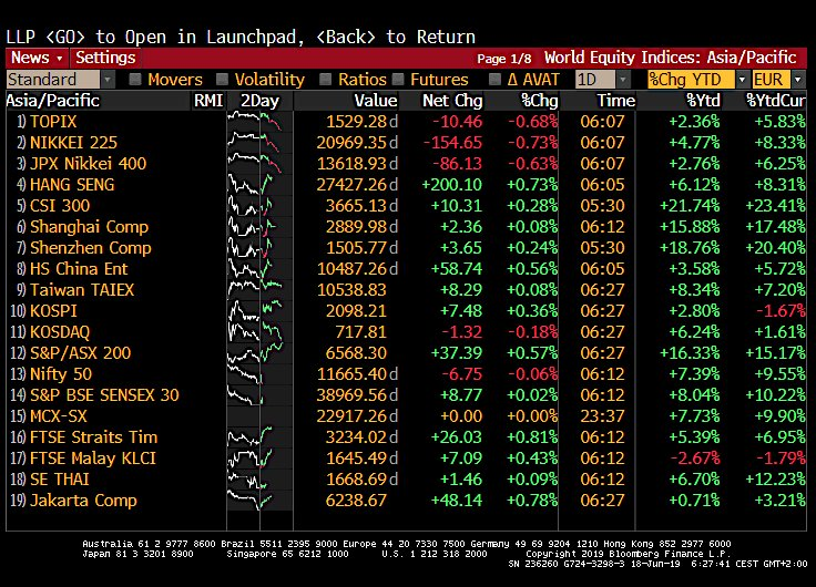 Asia stocks cautious before key Fed decision. Mkts price 20% probability of rate cut on Wed, and 81% chance of cut by Jul. 10y US Treasury yields drop to 2.08% despite China's holdings of US govt bonds fell to 2y low. Oil extends fall as growth woes outweigh Middle East concerns. <br>http://pic.twitter.com/2sPtHIsVjw