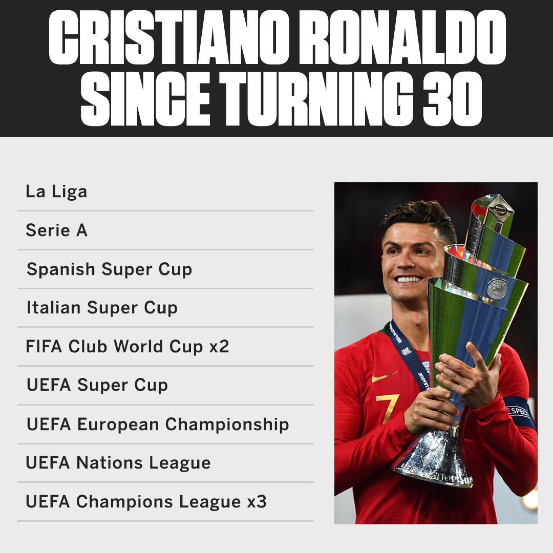 Cristiano Ronaldo has won 12 trophies with club and country since turning 30. <br>http://pic.twitter.com/6x6zU9ZTJX