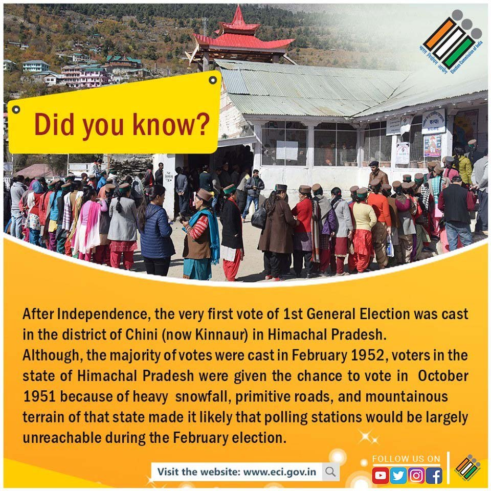 #ECI has been committed to let #NoVotertobeLeftBehind since the very beginning of the journey of #IndianElections in 1951-52. @hpelection @SpokespersonECI @PIB_India @airnewsalerts @MIB_India @DDNewsLive