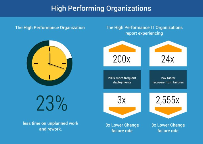 top performing organisations manage - 706×504