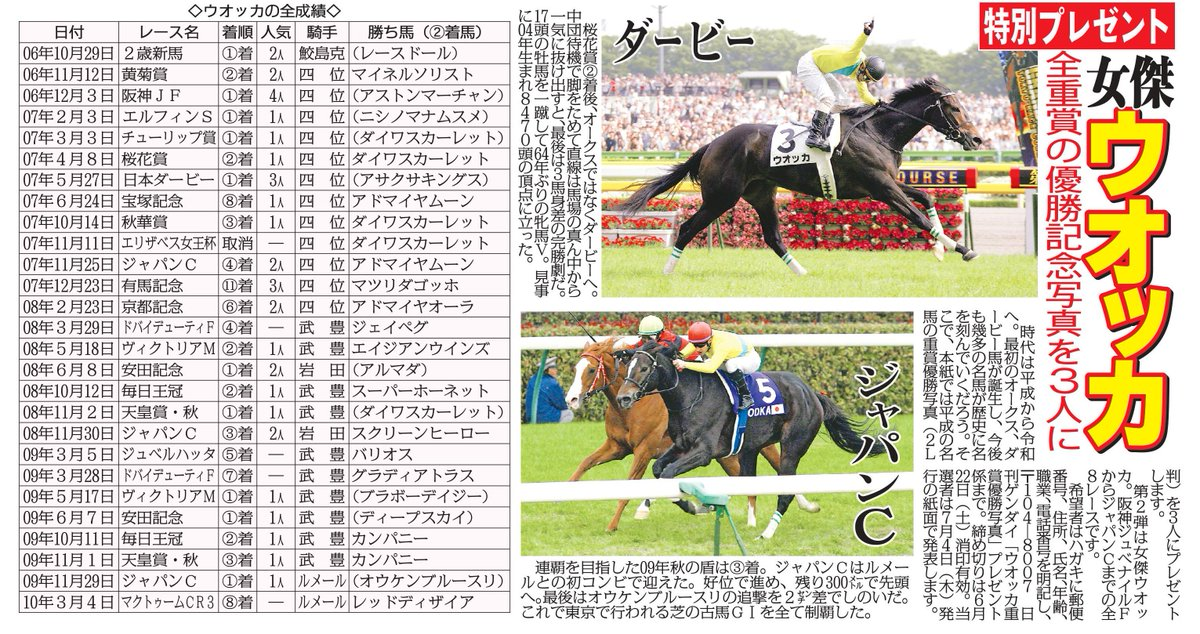 先週土曜、15日発行の紙面にあった平成名馬の重賞優勝写真プレゼント企画。  第2弾は女傑「ウオッカ」。日本ダービーでの四位騎手のガッツポーズは絵になります。 締め切りは6月22日(土)消印有効。ドシドシご応募下さい。 #ウオッカ #日刊ゲンダイ