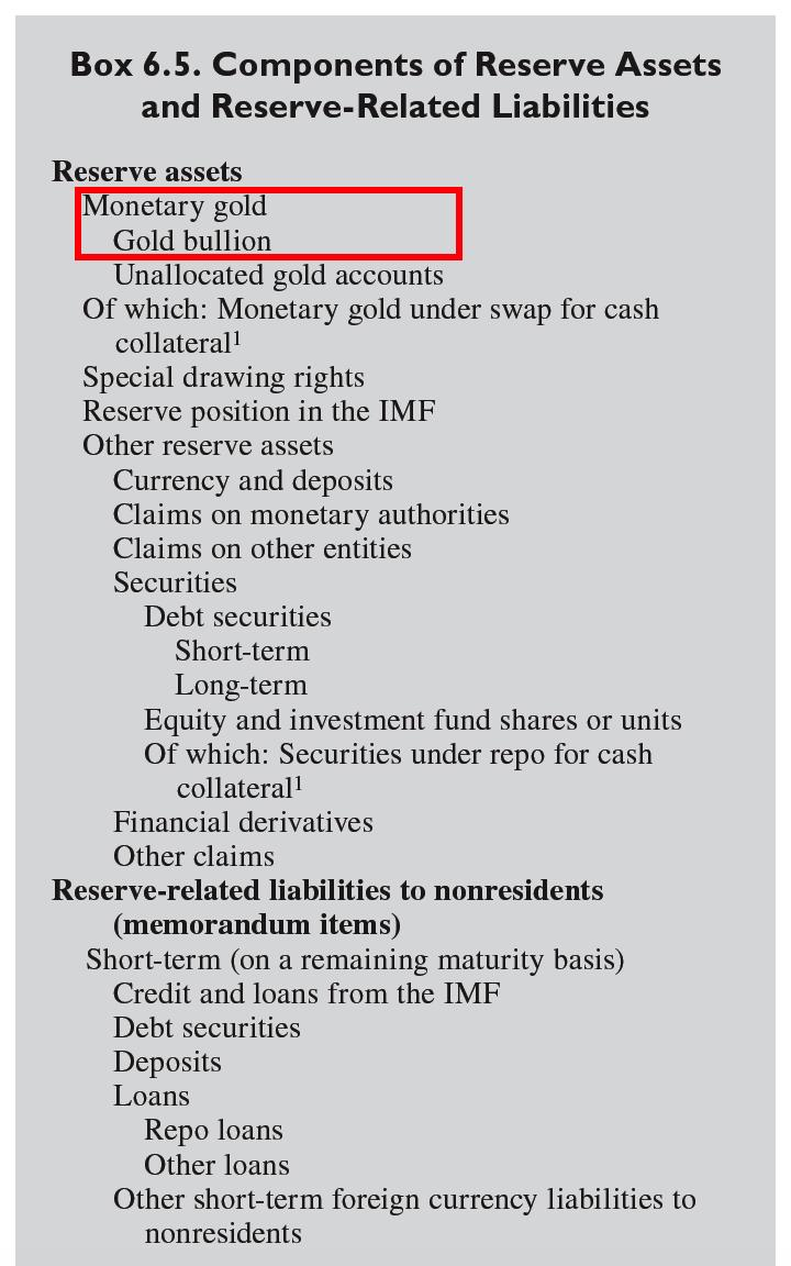 According to the IMF (BPM6 Manual):   'The gold bullion component of monetary gold is the only case of a financial asset with no counterpart liability.'  Hence, gold bullion is at the top of the list of international reserve assets. #ICYMI