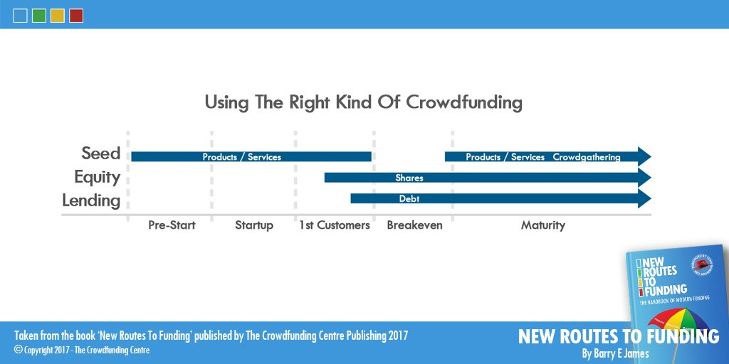 What kind of crowdfunding will work for you? http://NewRoutesToFunding.com  #seed #crowdlending #investment #donations #advisors #SME #mentors